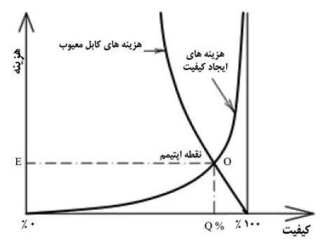 منحنی های هزینه فایده.